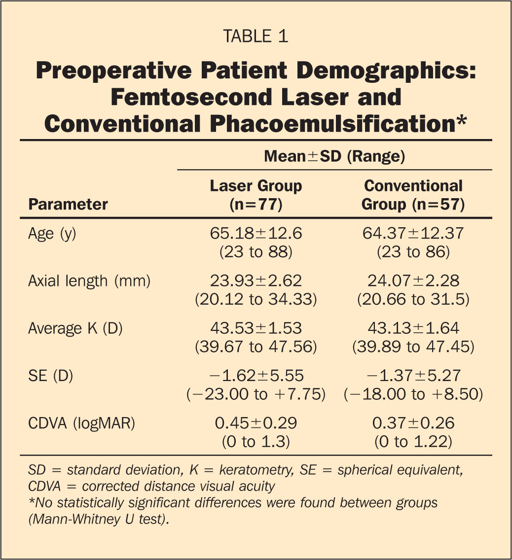 Preoperative Patient Demographics: Femtosecond Laser and Conventional Phacoemulsification*