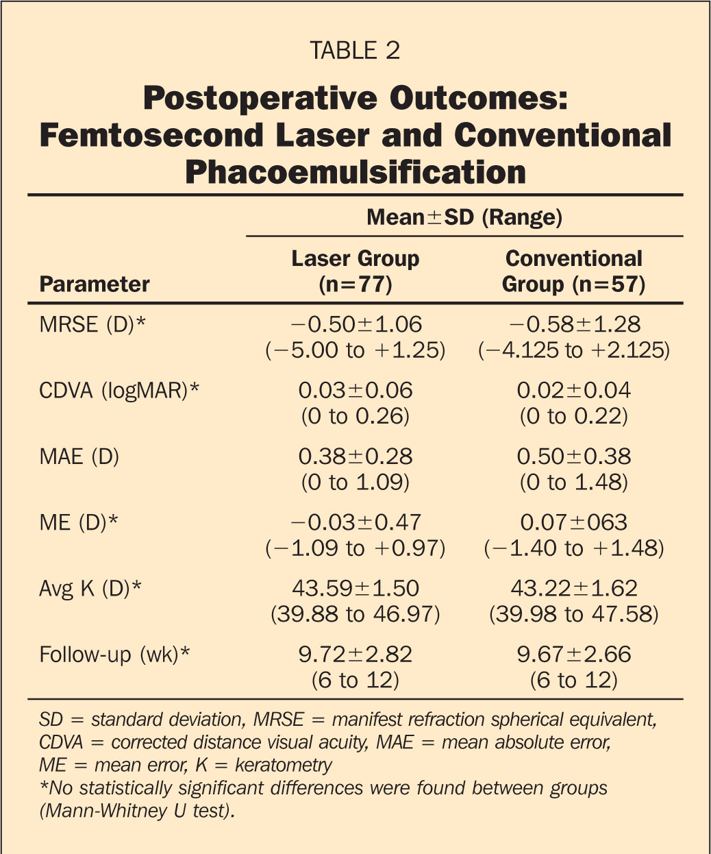 Postoperative Outcomes: Femtosecond Laser and Conventional Phacoemulsification