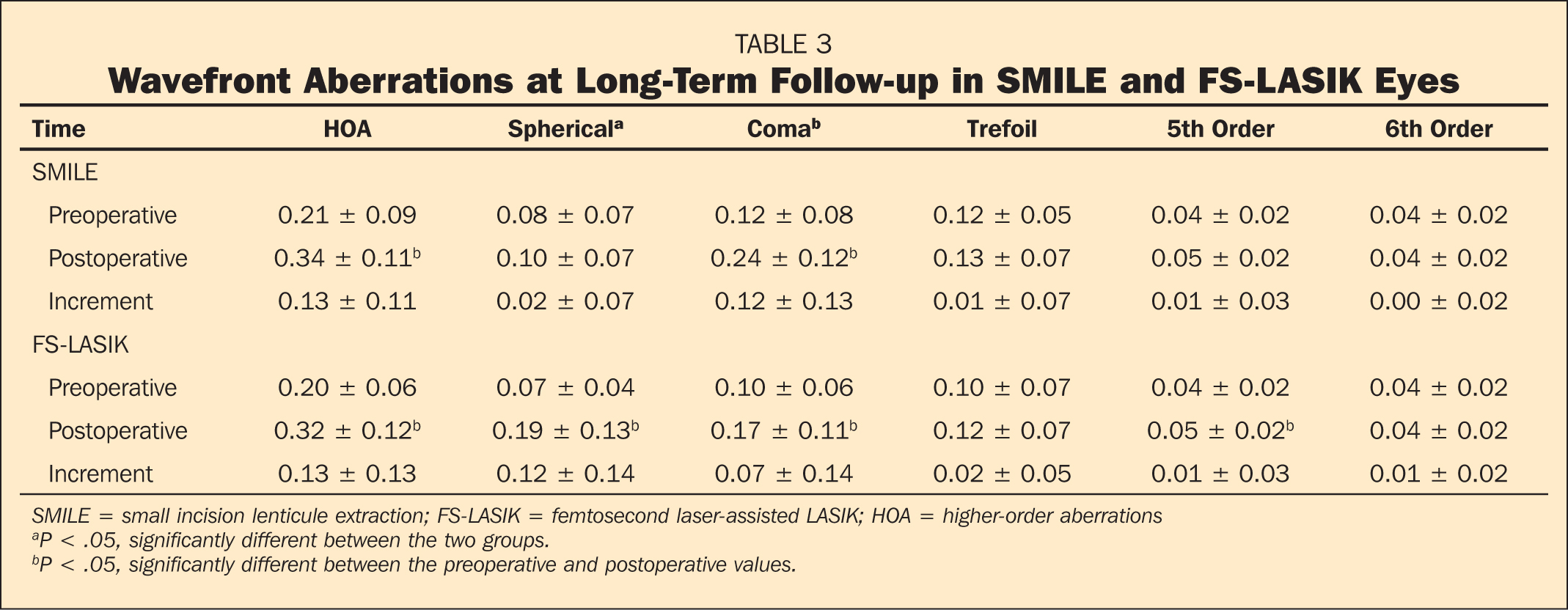 Wavefront Aberrations at Long-Term Follow-up in SMILE and FS-LASIK Eyes