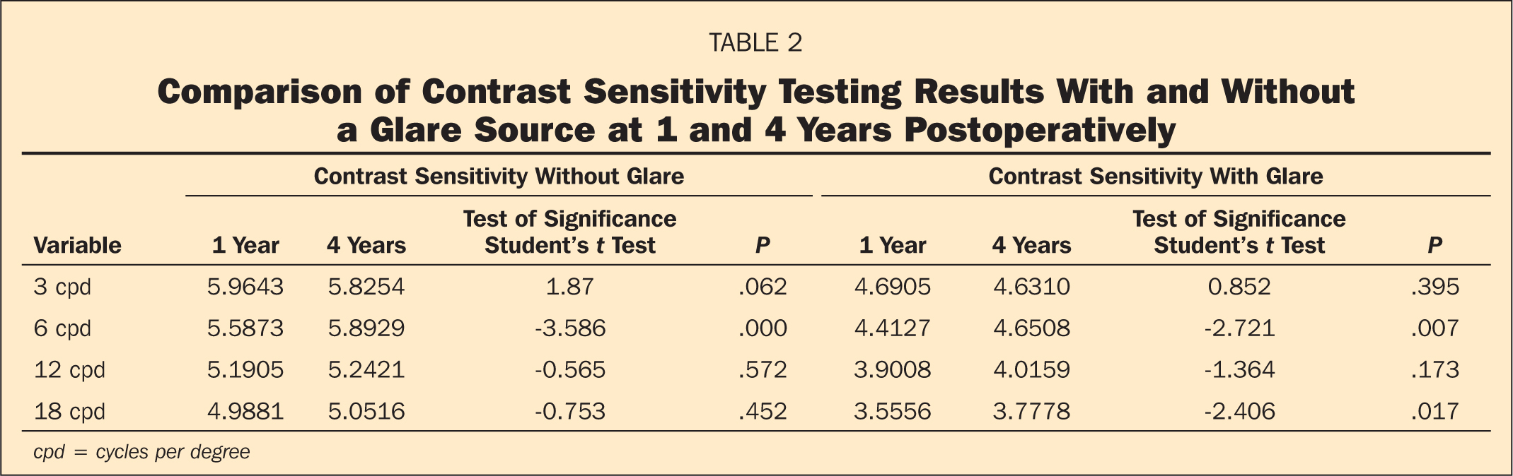 Comparison of Contrast Sensitivity Testing Results With and Without a Glare Source at 1 and 4 Years Postoperatively