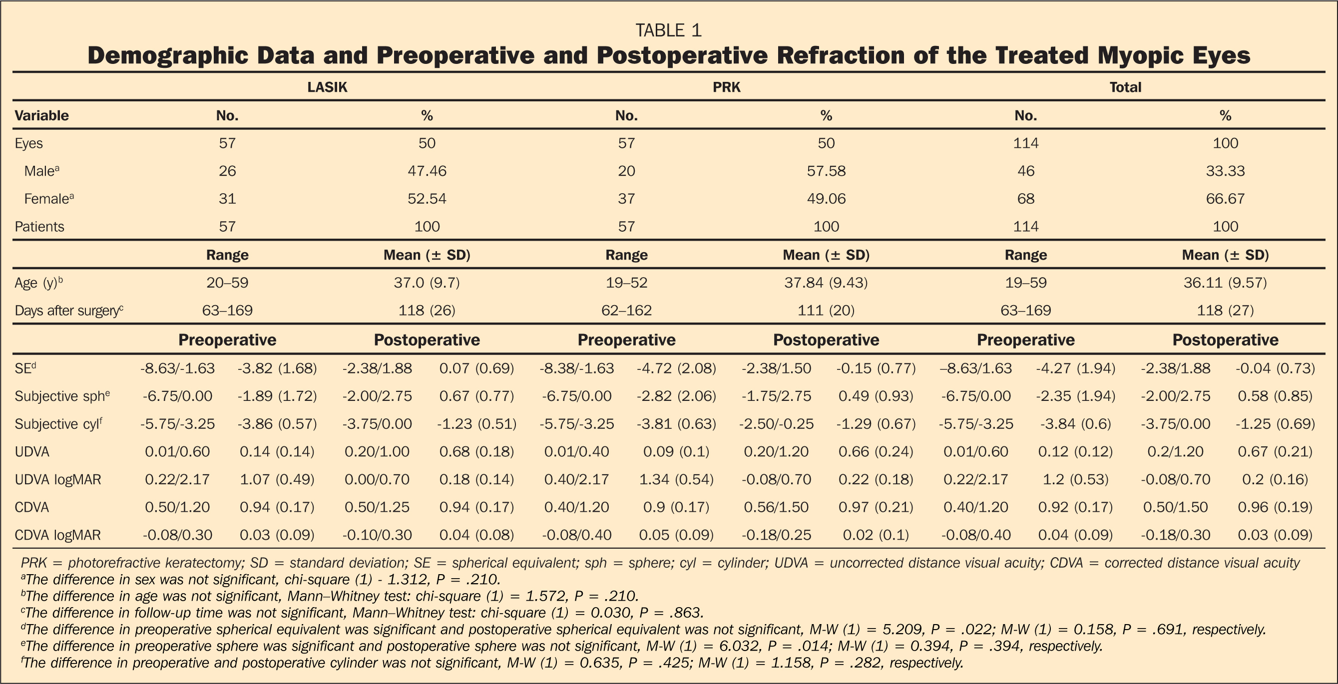 Demographic Data and Preoperative and Postoperative Refraction of the Treated Myopic Eyes