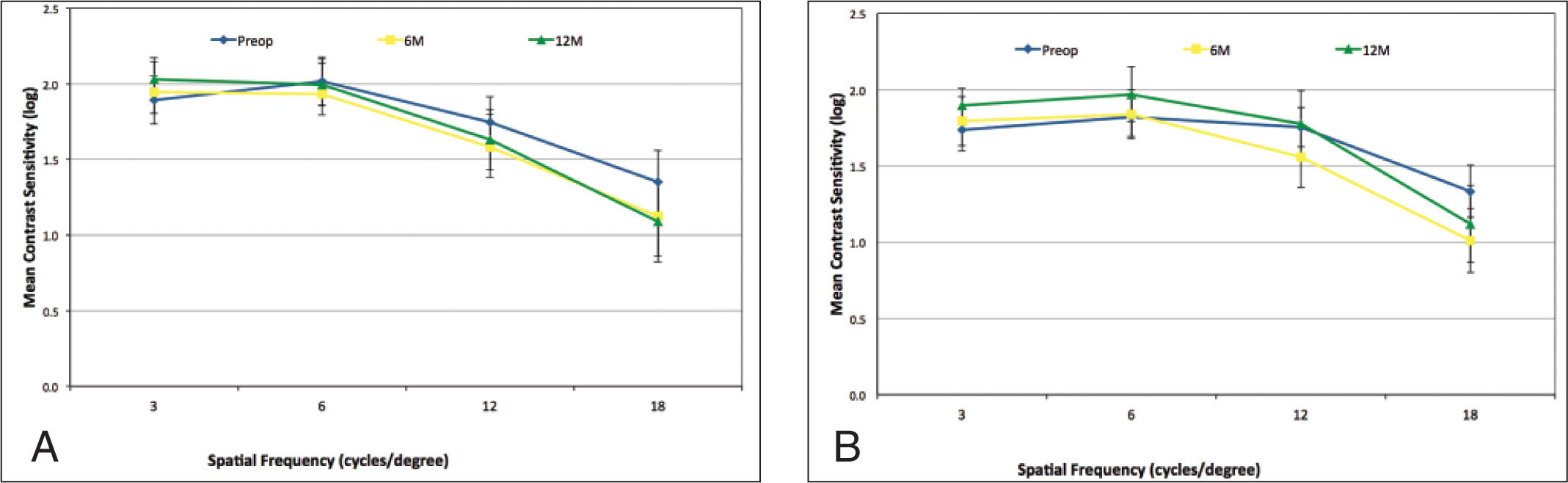 Mean (A) photopic and (B) mesopic contrast sensitivity in the implanted eye. Error bars indicate one standard deviation.