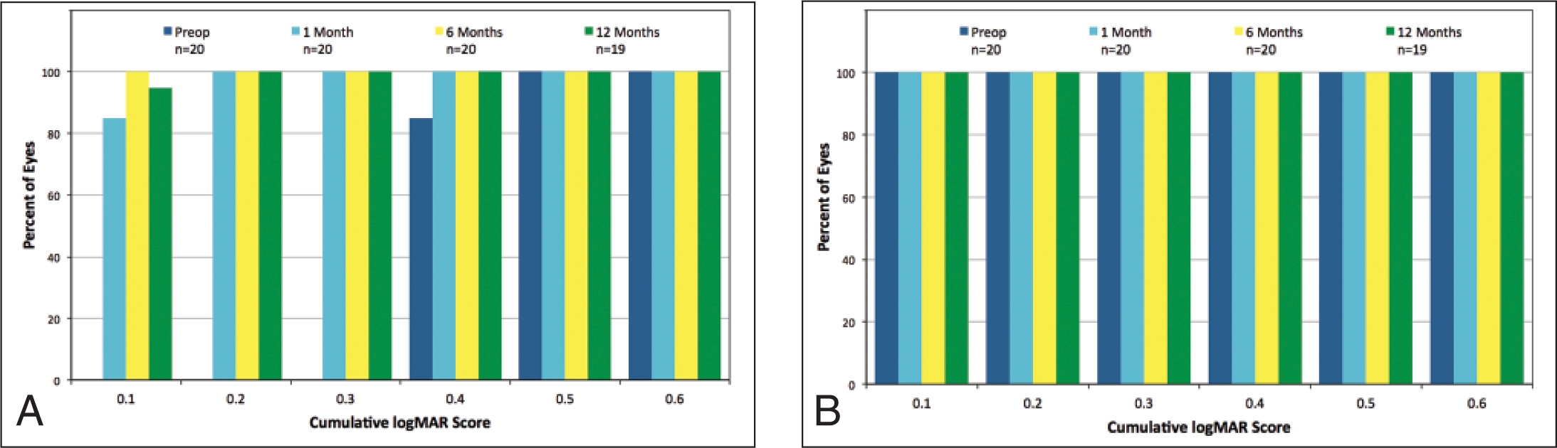 Binocular uncorrected (A) near and (B) distance visual acuity of the implanted eye relative to pretreatment acuity. Binocular acuities were not recorded before 1 month postoperatively.