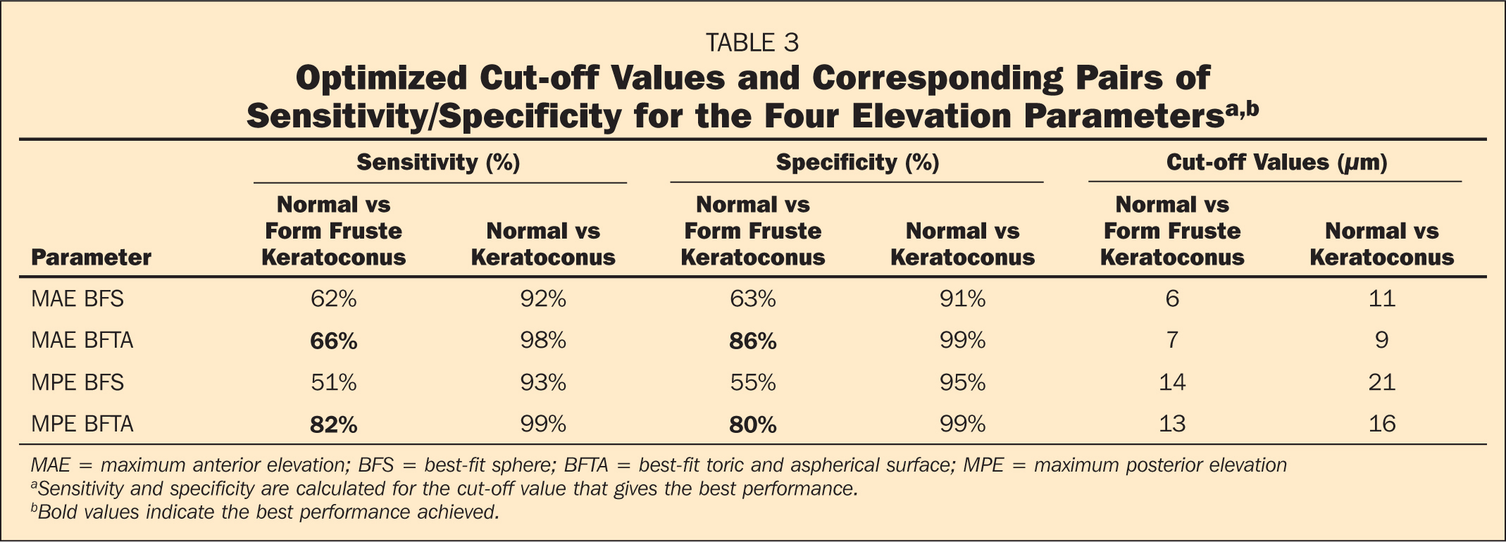 Optimized Cut-off Values and Corresponding Pairs of Sensitivity/Specificity for the Four Elevation Parametersa,b