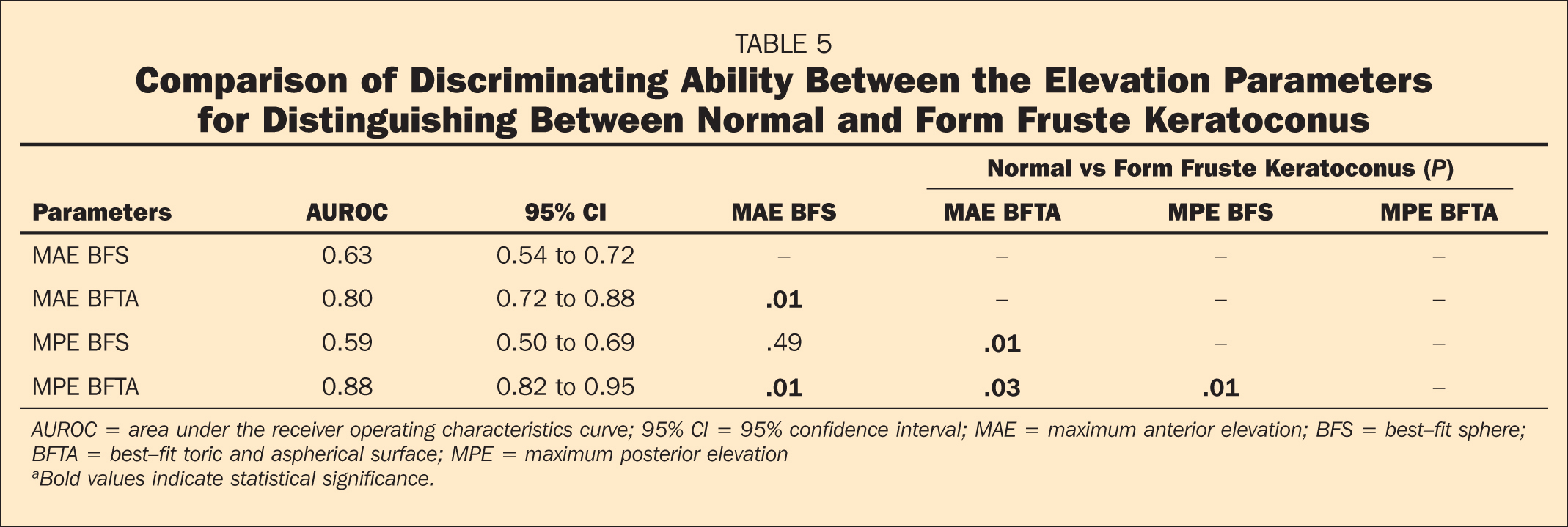 Comparison of Discriminating Ability Between the Elevation Parameters for Distinguishing Between Normal and Form Fruste Keratoconus