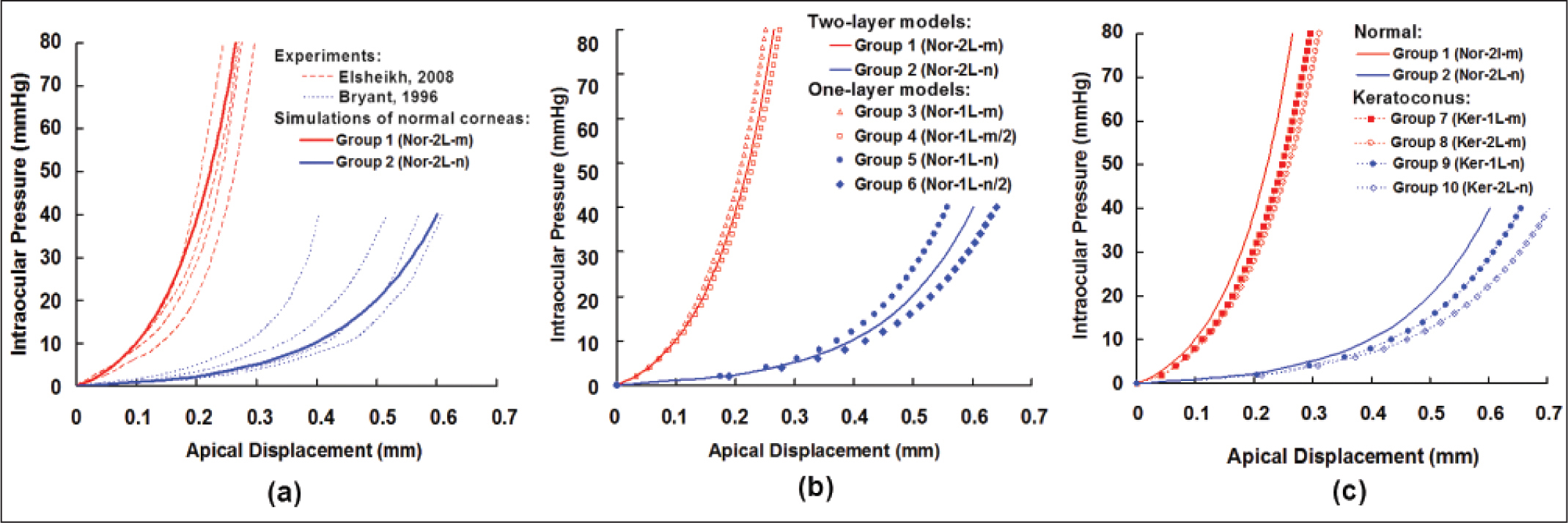 (A) The relationships between intraocular pressure (IOP) and apical displacement derived from experimental14,24 or simulated numerical data can be compared for normal corneas. (B) Simulated numerical comparisons of the one- and two-layer models. Groups 1 and 2 were two-layer models and groups 3 to 6 were one-layer models. (C) Simulated data for IOP versus apical displacement for normal and keratoconic corneas.