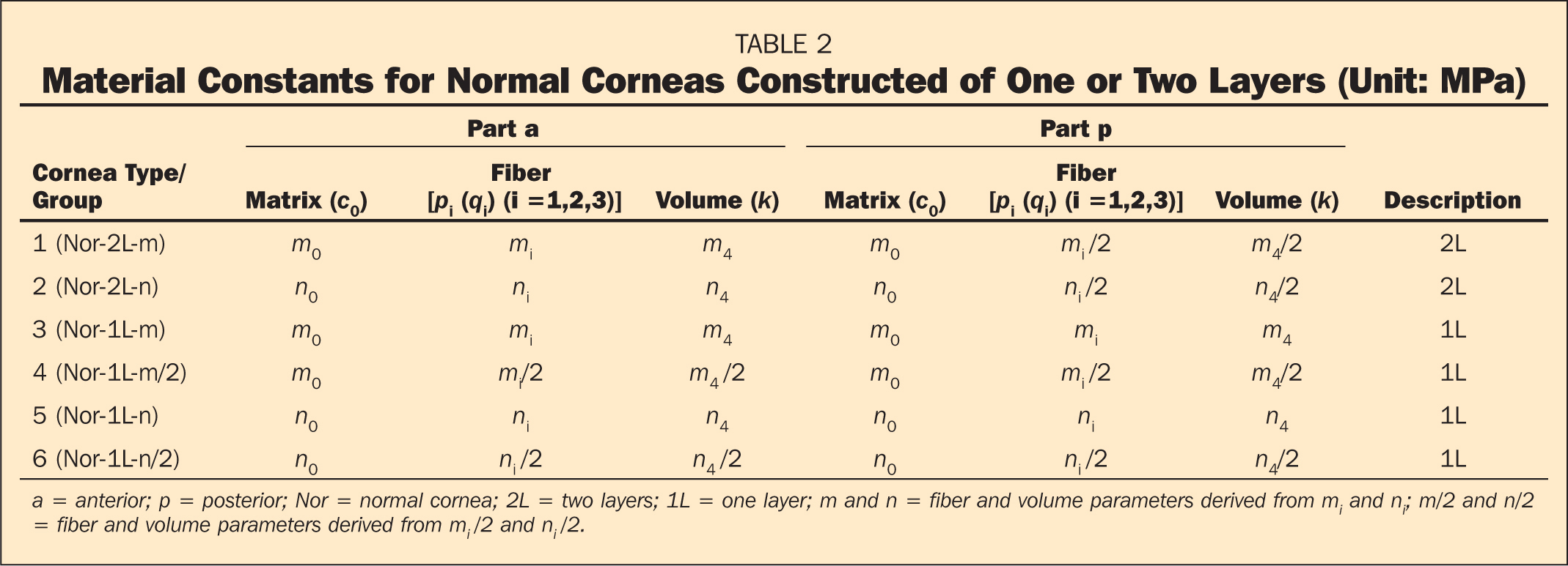 Material Constants for Normal Corneas Constructed of One or Two Layers (Unit: MPa)
