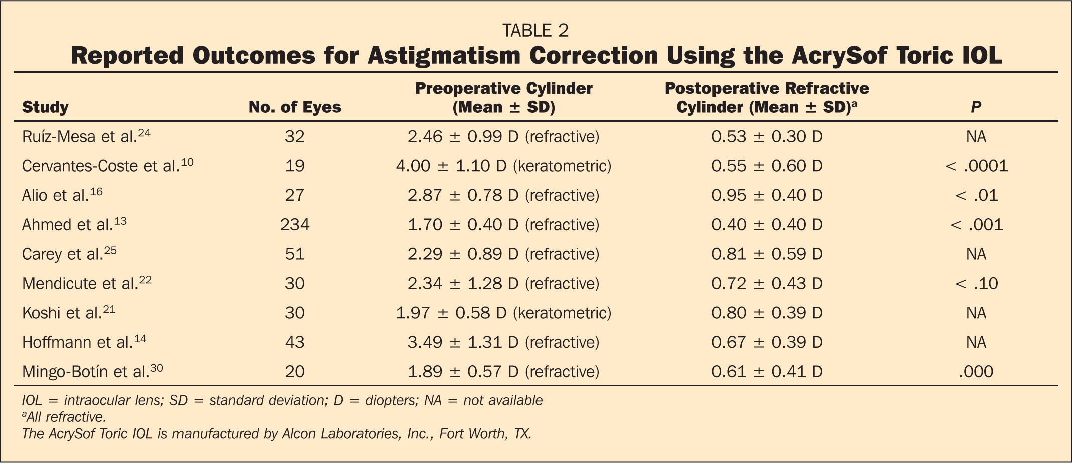 Reported Outcomes for Astigmatism Correction Using the AcrySof Toric IOL