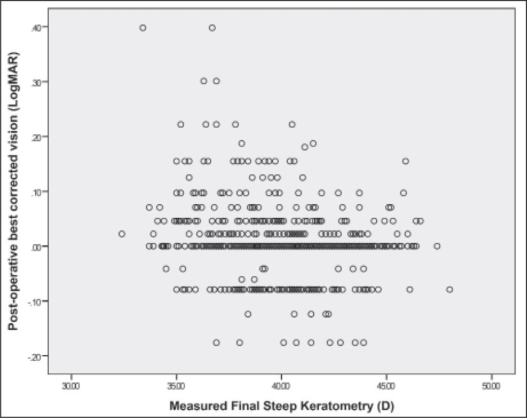Postoperative corrected distance visual acuity versus measured final steep corneal meridian. No significant difference (t test, P = .021).