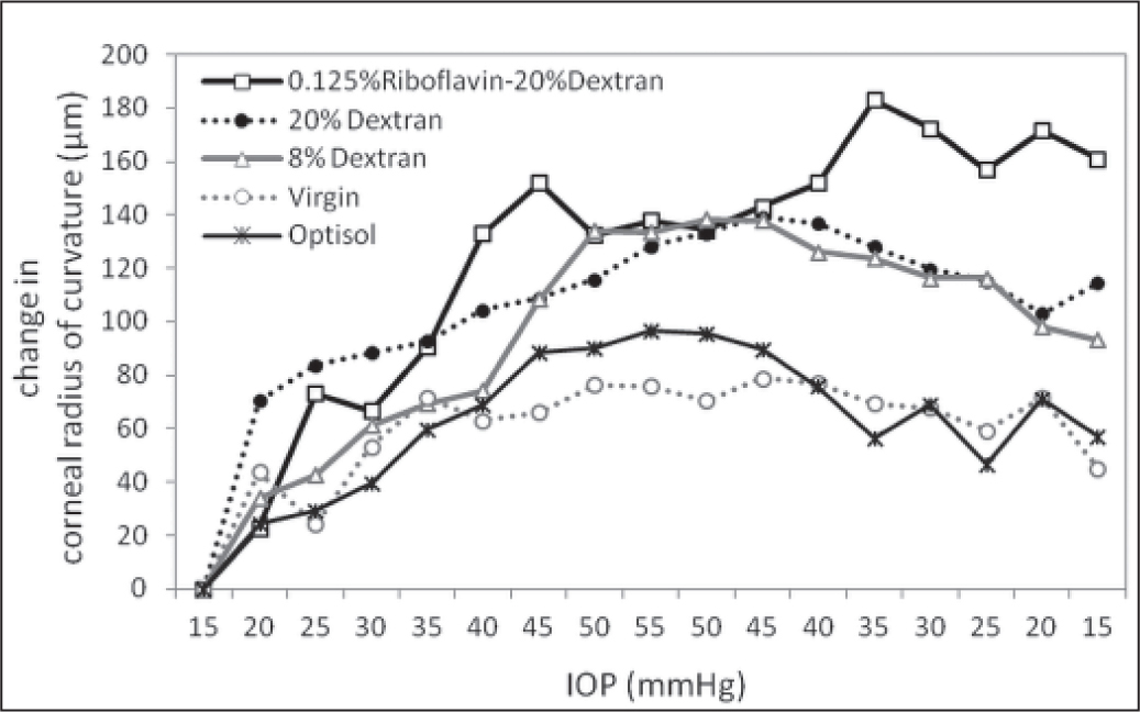 Changes in corneal radius of curvature as a function of intra-ocular pressure (IOP) variation. Data are averaged anterior and posterior changes and 0 and 24 hours measurements.