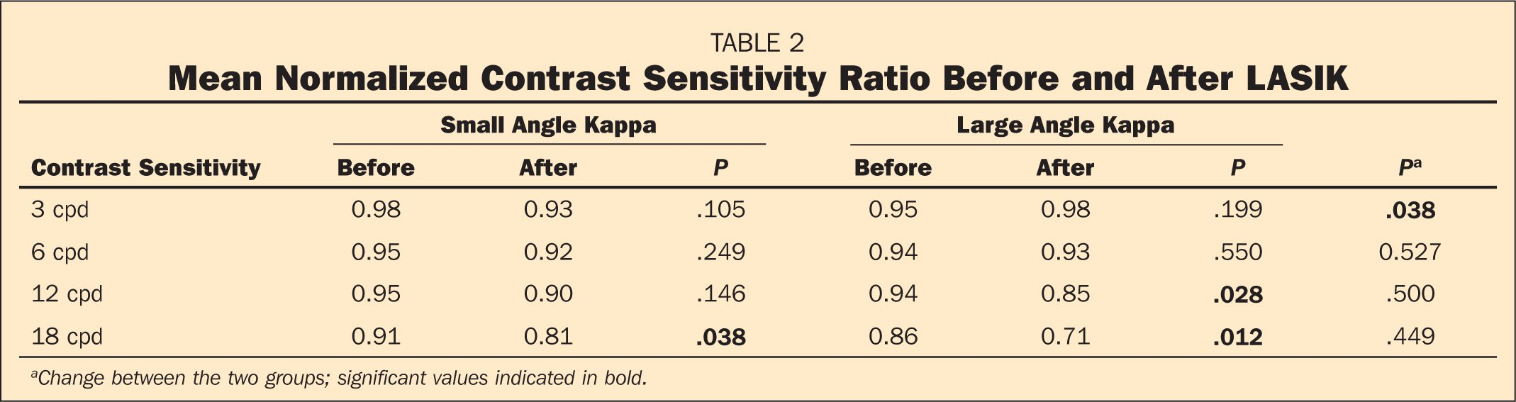 Mean Normalized Contrast Sensitivity Ratio Before and After LASIK