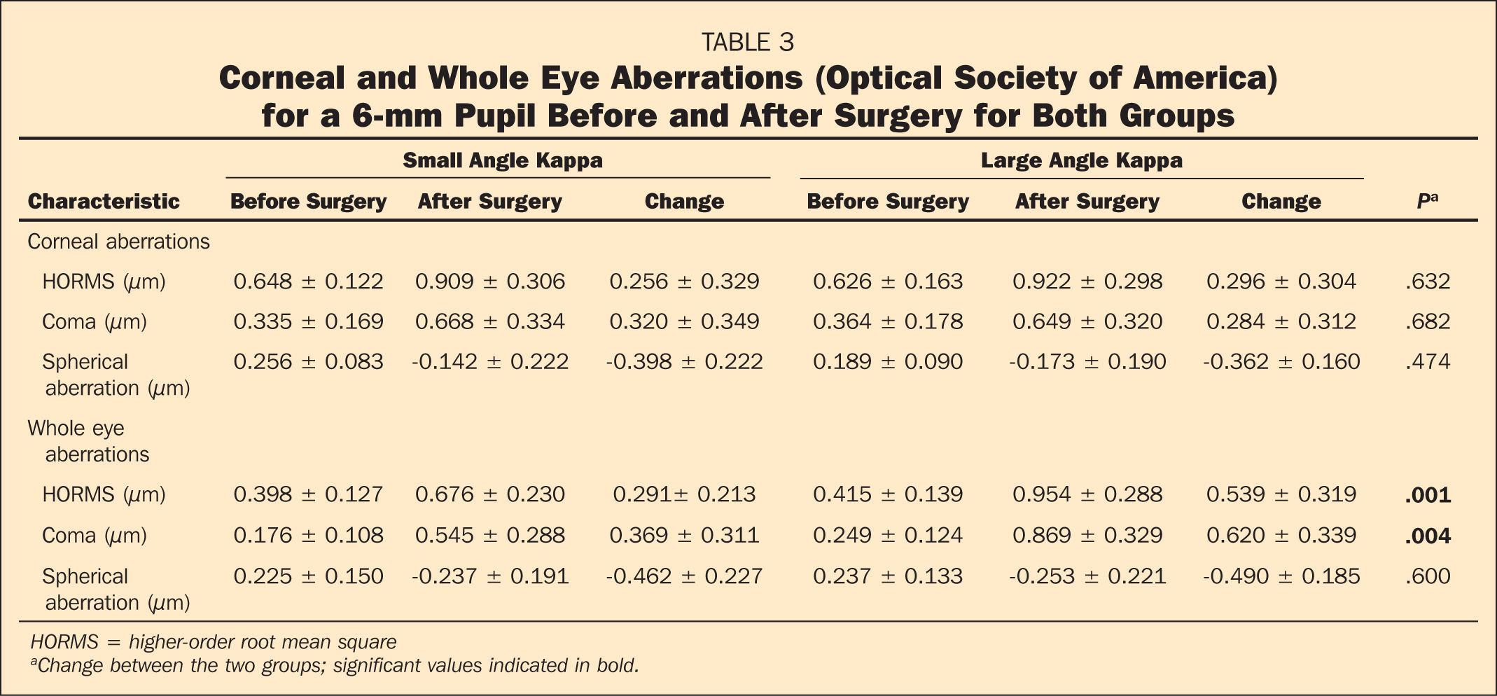 Corneal and Whole Eye Aberrations (Optical Society of America) for a 6-mm Pupil Before and After Surgery for Both Groups