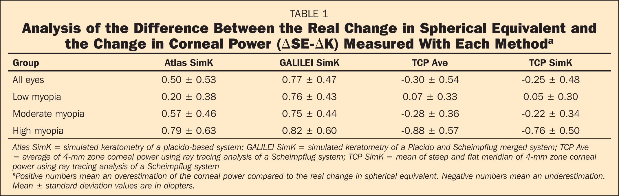 Analysis of the Difference Between the Real Change in Spherical Equivalent and the Change in Corneal Power (ΔSE-ΔK) Measured With Each Methoda