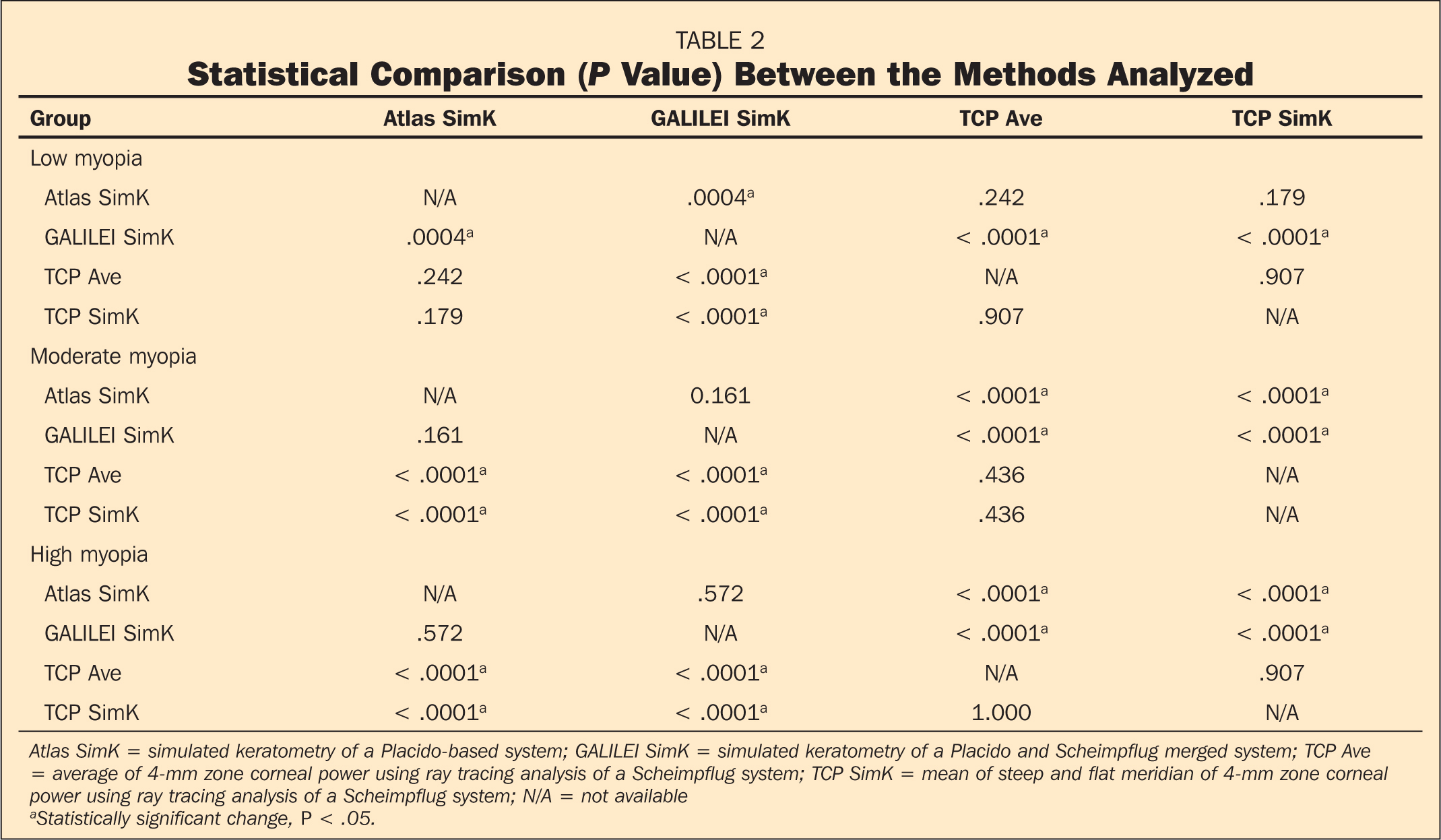 Statistical Comparison (P Value) Between the Methods Analyzed