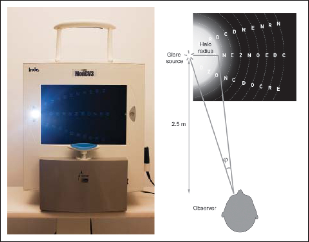 Measuring halo size. (Left) Vision Monitor (MonCv3; Metrovision, Pérenchies, France). (Right) Diagram showing how the visual angle produced by the radius of the halo is determined (φ) in the left eye. It is noteworthy that in this study the right eye was measured.