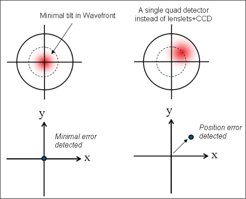 The shifted wavefront is detected on the quad detector by the magnitude and location of the offset error. CCD = charge-coupled device