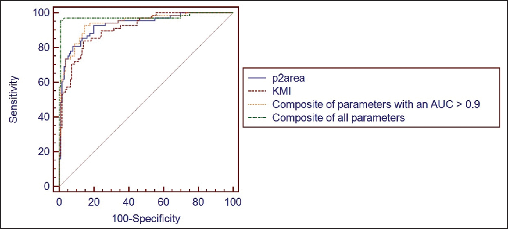 Receiver operating characteristic (ROC) curves for distinguishing between mildly forms of keratoconic and normal corneas. The ROC curves express the performance achieved by p2area, Keratoconus Match Index (KMI), and the composite of Ocular Response Analyzer (ORA; Reichert Ophthalmic Instruments, Depew, NY) parameters that achieved an area under the curve (AUC) greater than 0.9 when analyzed independently and the composite of all 41 ORA parameters.