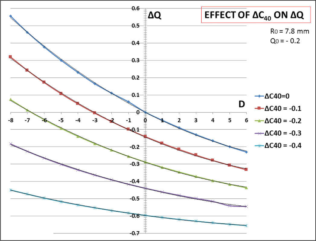Effect of intended change of spherical aberration on the required change in anterior corneal asphericity ΔQ (x axis) for corrections comprised between −8 and +6 diopters (D) by 1-D steps (y axis).