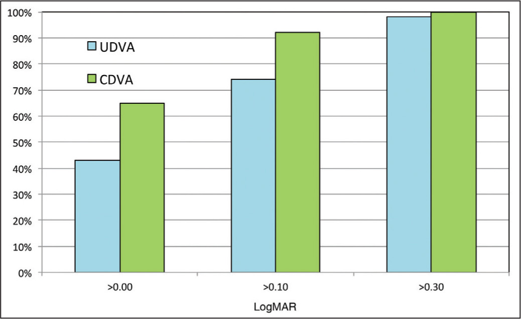 Final postoperative monocular distance visual acuity distribution. UDVA = uncorrected distance visual acuity; CDVA = corrected distance visual acuity