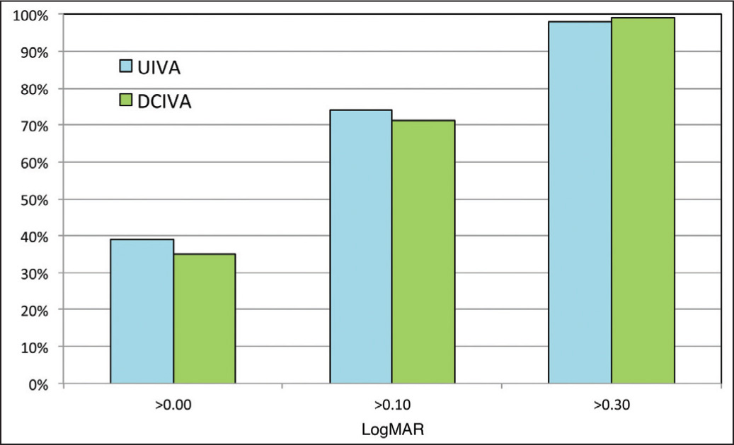 Final postoperative monocular intermediate visual acuity distribution. UIVA = uncorrected intermediate visual acuity; DCIVA = distance-corrected intermediate visual acuity