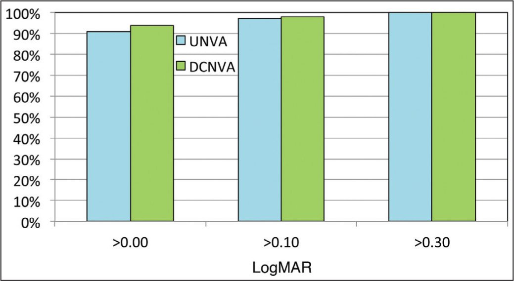 Final postoperative monocular near visual acuity distribution. UNVA = uncorrected near visual acuity; DCNVA = distance-corrected near visual acuity