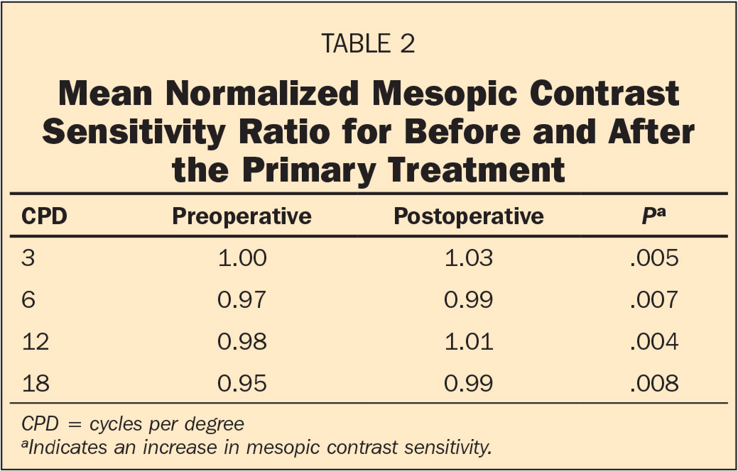 Mean Normalized Mesopic Contrast Sensitivity Ratio for Before and After the Primary Treatment