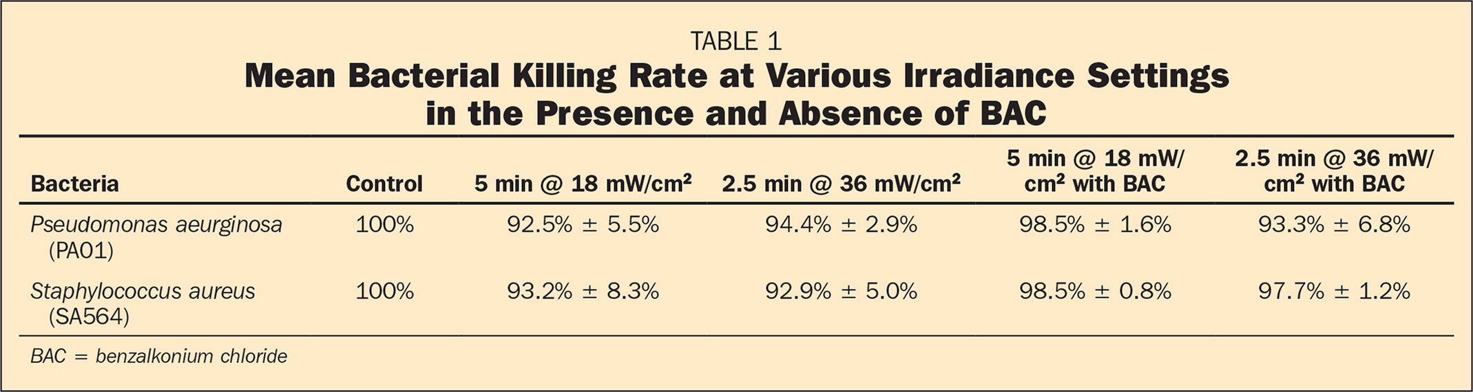 Mean Bacterial Killing Rate at Various Irradiance Settings in the Presence and Absence of BAC