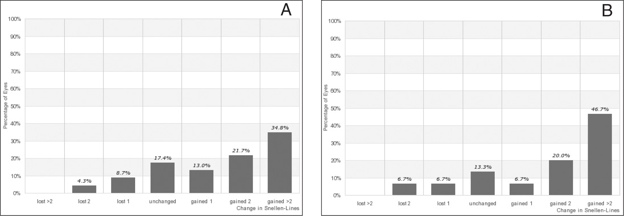 Change in lines of Snellen corrected distance visual acuity at (A) 5 and (B) 10 years postoperatively.