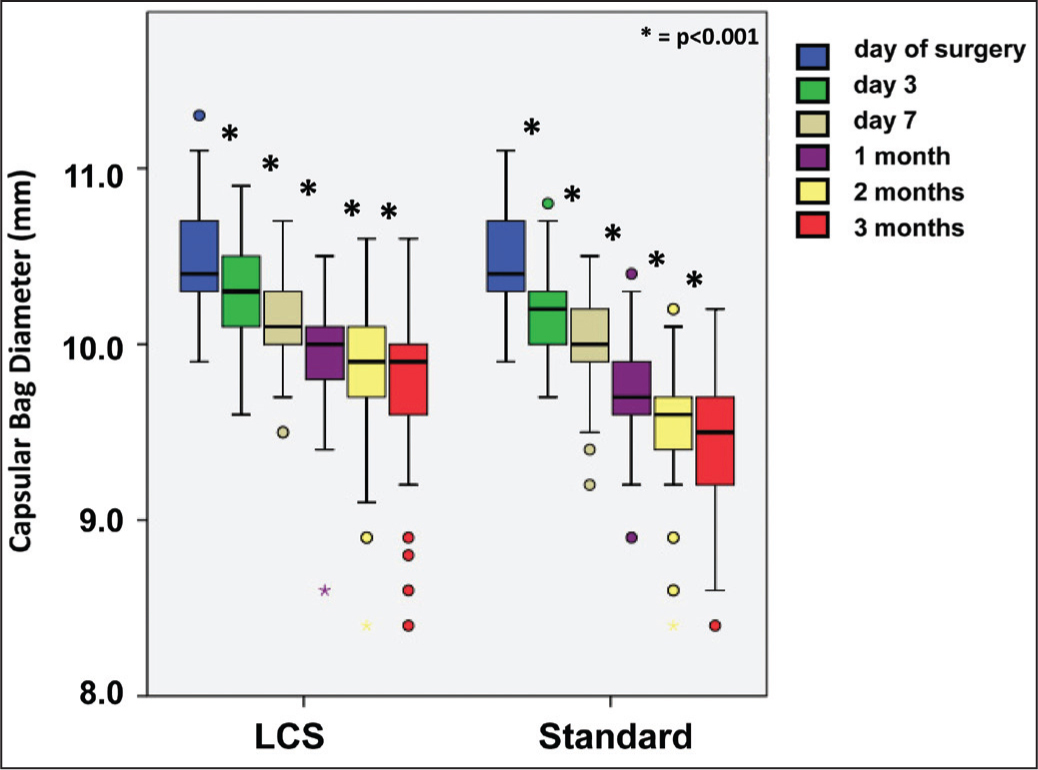 Boxplot of capsule bag diameter over time for laser-assisted cataract surgery and standard phacoemulsification. The bottom and top of the box are the 25th and 75th percentiles, respectively, and the band near the center is the 50th percentile (median). The bars outside the box indicate the maximum and minimum of all data. A minor outlier (denoted by a small circle) is an observation 1.5× interquartile range outside the central box. The change is statistically significantly different over the whole postoperative period (P < .001).