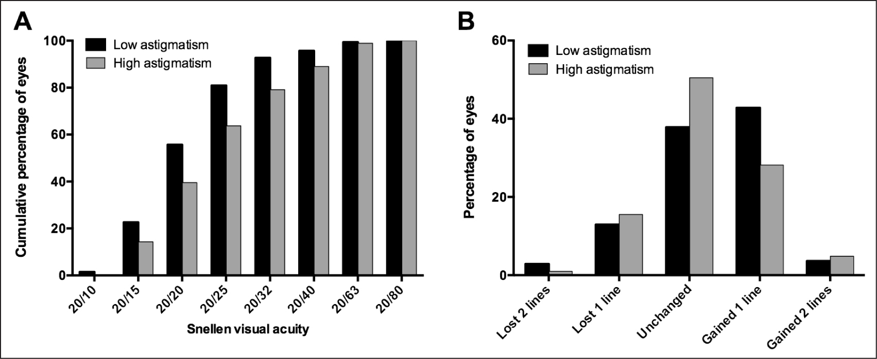 (A) Cumulative percentage of eyes obtaining the specified uncorrected distance visual acuity in Snellen lines. The figure includes only eyes treated for plano refraction. (B) Percentage of eyes with the specified loss or gain in corrected distance visual acuity 3 months after surgery.