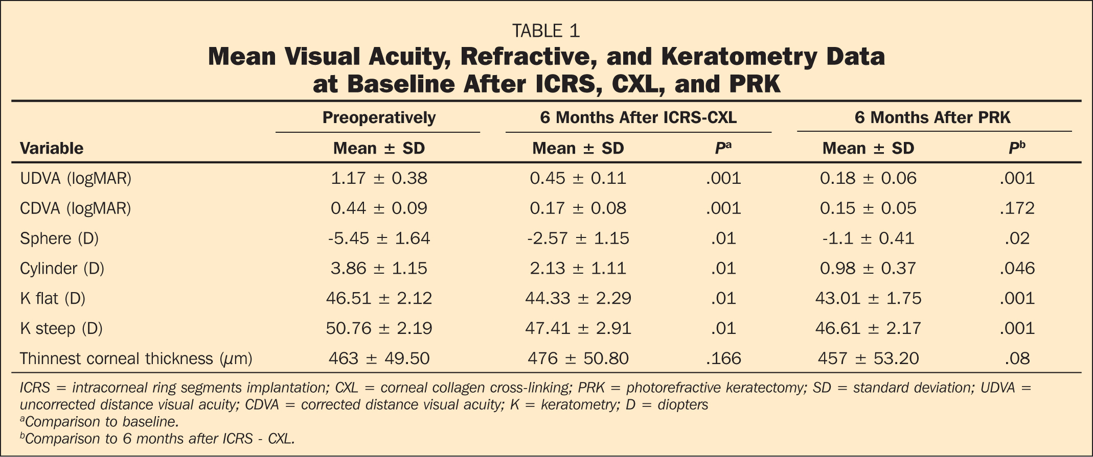 Mean Visual Acuity, Refractive, and Keratometry Data at Baseline After ICRS, CXL, and PRK