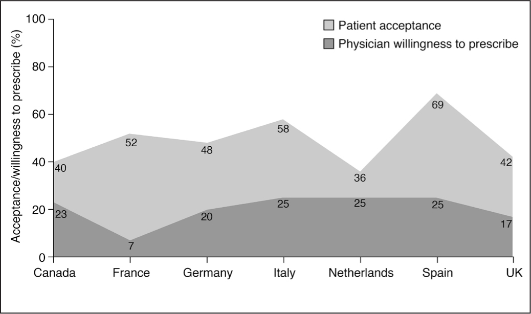 Difference between patients' willingness to accept the three lenses and surgeons' willingness to suggest them at the middle co-payment level (ie, €500 for lens A [toric], €1,000 for lens B [multifocal], and €1,500 for lens C [toric multifocal]).