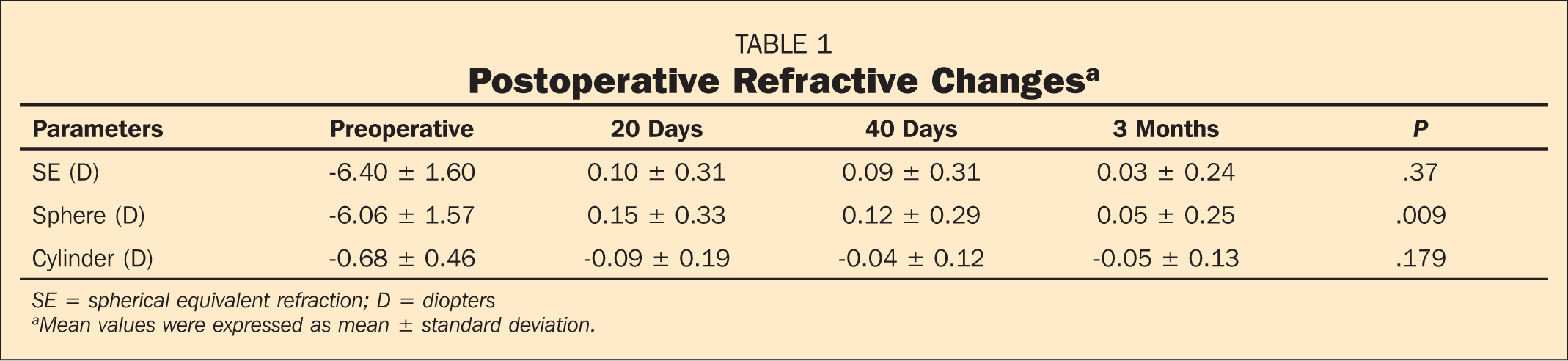 Postoperative Refractive Changesa