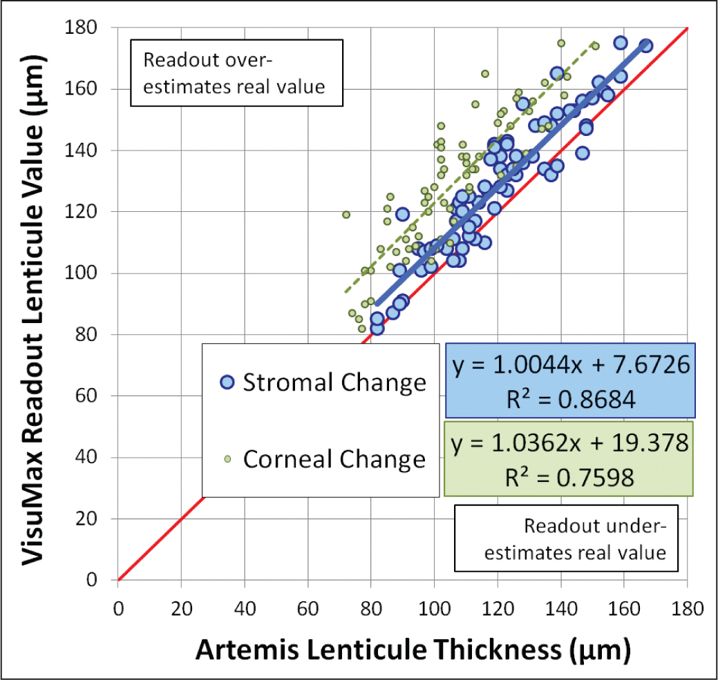 Scatter plot of Artemis (ArcScan, Inc., Morrison, CO) measured stromal thickness change (blue data points) and corneal thickness change (green data points) plotted against VisuMax (Carl Zeiss Meditec, Jena, Germany) readout lenticule thickness for myopic small incision lenticule extraction treatments. The regression equations and coefficients of determination (R2) are displayed. The red line represents equality between the measured stromal or corneal thickness change and the readout lenticule thickness. Points plotted above the red line mean that the VisuMax readout lenticule thickness overestimated the achieved stromal or corneal thickness change and points plotted below the red line mean that the VisuMax readout lenticule thickness underestimated the achieved stromal or corneal thickness change.
