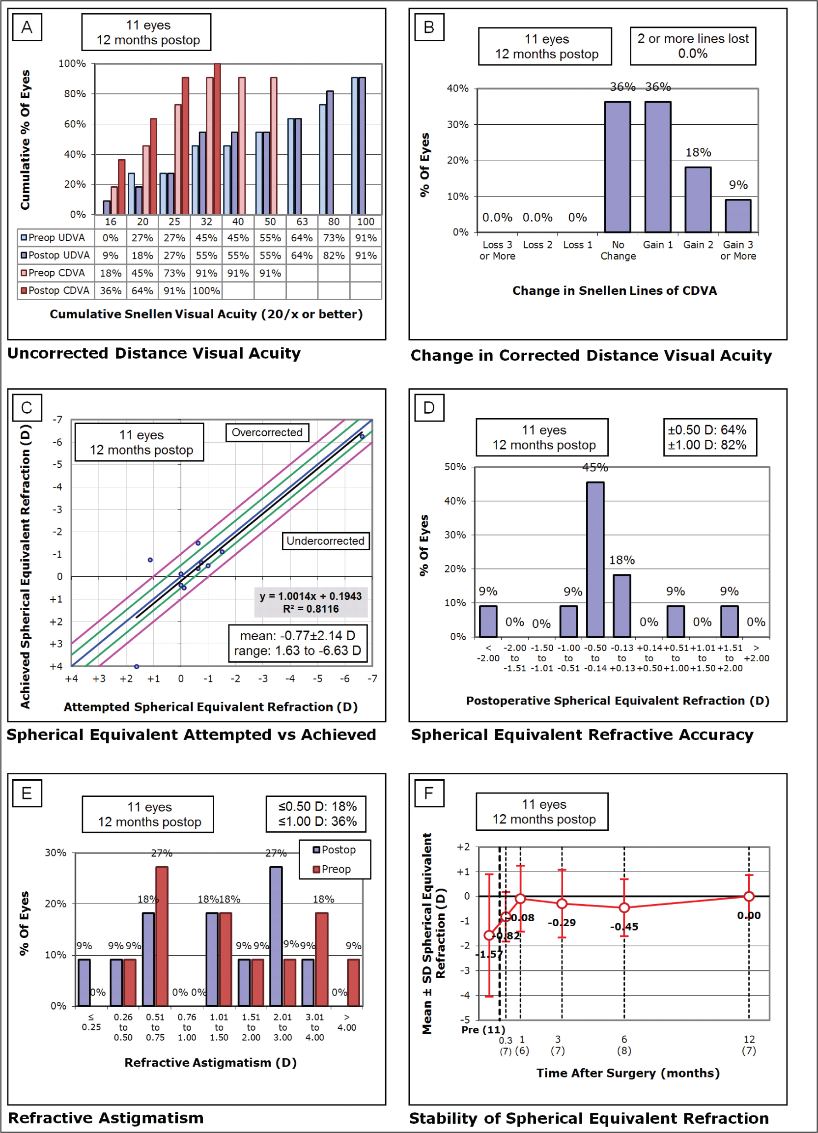 Visual outcomes of the transepithelial phototherapeutic keratectomy (TE-PTK) with refractive treatment group: (A) preoperative and postoperative cumulative uncorrected distance visual acuity (UDVA), (B) within eye change in corrected distance visual acuity (CDVA), (C) spherical equivalent refraction attempted against that achieved, (D) spherical equivalent refractive accuracy, (E) preoperative and postoperative refractive astigmatism, and (F) stability of spherical equivalent refraction over time.