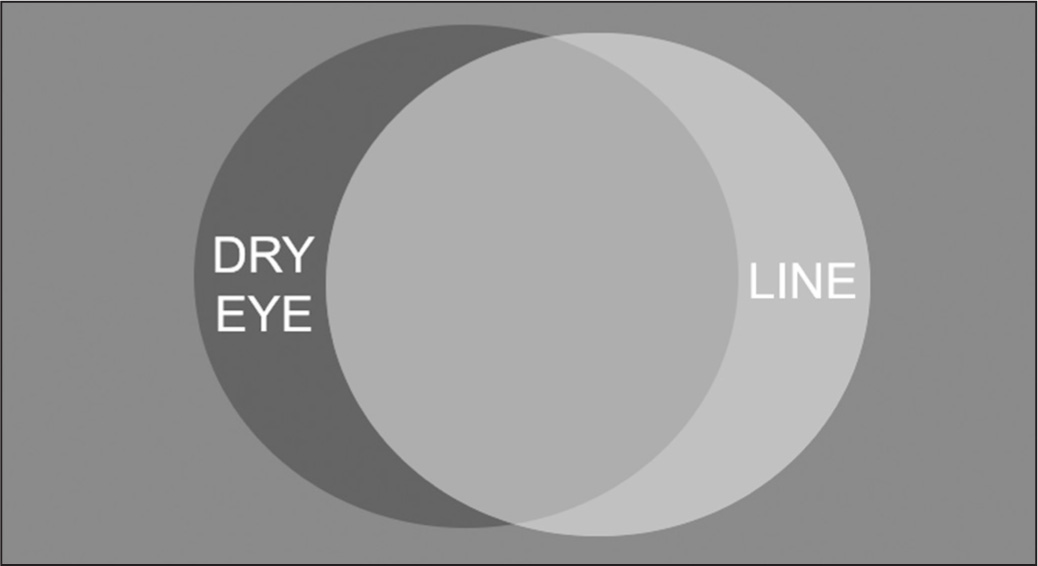 Schematic representation of hypothesized overlap between dry eye and LASIK-induced neurotrophic epitheliopathy (LINE). After LASIK, most patients with symptoms and signs of dry eye likely have a combination of inflammatory aqueous deficient dry eye and LINE.