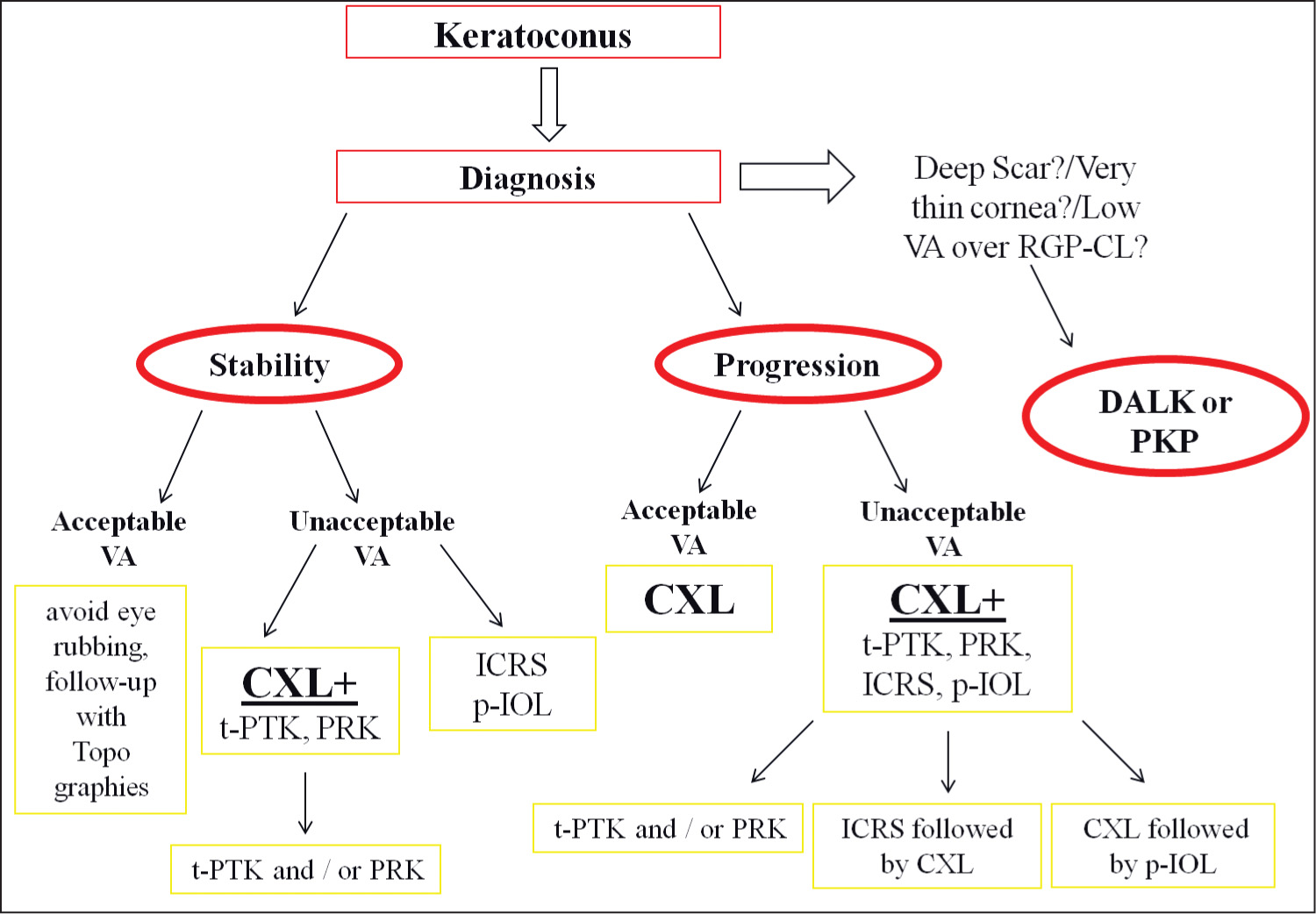 Proposed treatment algorithm (decision tree) for patient management after keratoconus diagnosis. Decisions are made considering the stability or progression of keratoconus and the functional vision. VA = visual acuity; RGP-CL = rigid gas permeable contact lens; DALK = deep anterior lamellar keratoplasty; PKP = penetrating keratoplasty; CXL = corneal collagen cross-linking; t-PTK = transepithelial phototherapeutic keratectomy; PRK = photorefractive keratectomy; ICRS = intrastromal corneal ring segments; PIOL = phakic intraocular lens