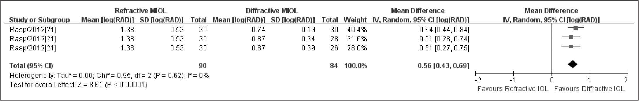 Meta-analysis of postoperative smallest print size. MIOL = multifocal intraocular lens; SD = standard deviation; CI = confidence interval