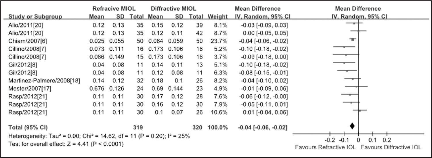 Meta-analysis of postoperative binocular uncorrected distance visual acuity. MIOL = multifocal intraocular lens; SD = standard deviation; CI = confidence interval