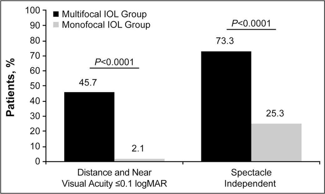 Percentages of patients who achieved binocular uncorrected distance and binocular uncorrected near visual acuity 0.1 logMAR or better (20/25 Snellen) and percentages of patients who were spectacle free at 6 months postoperatively. IOL = intraocular lens; monofocal IOL = commercially available nontoric IOLs; multifocal IOL = AcrySof IQ ReSTOR nontoric or toric IOLs (Alcon Laboratories, Fort Worth, TX).