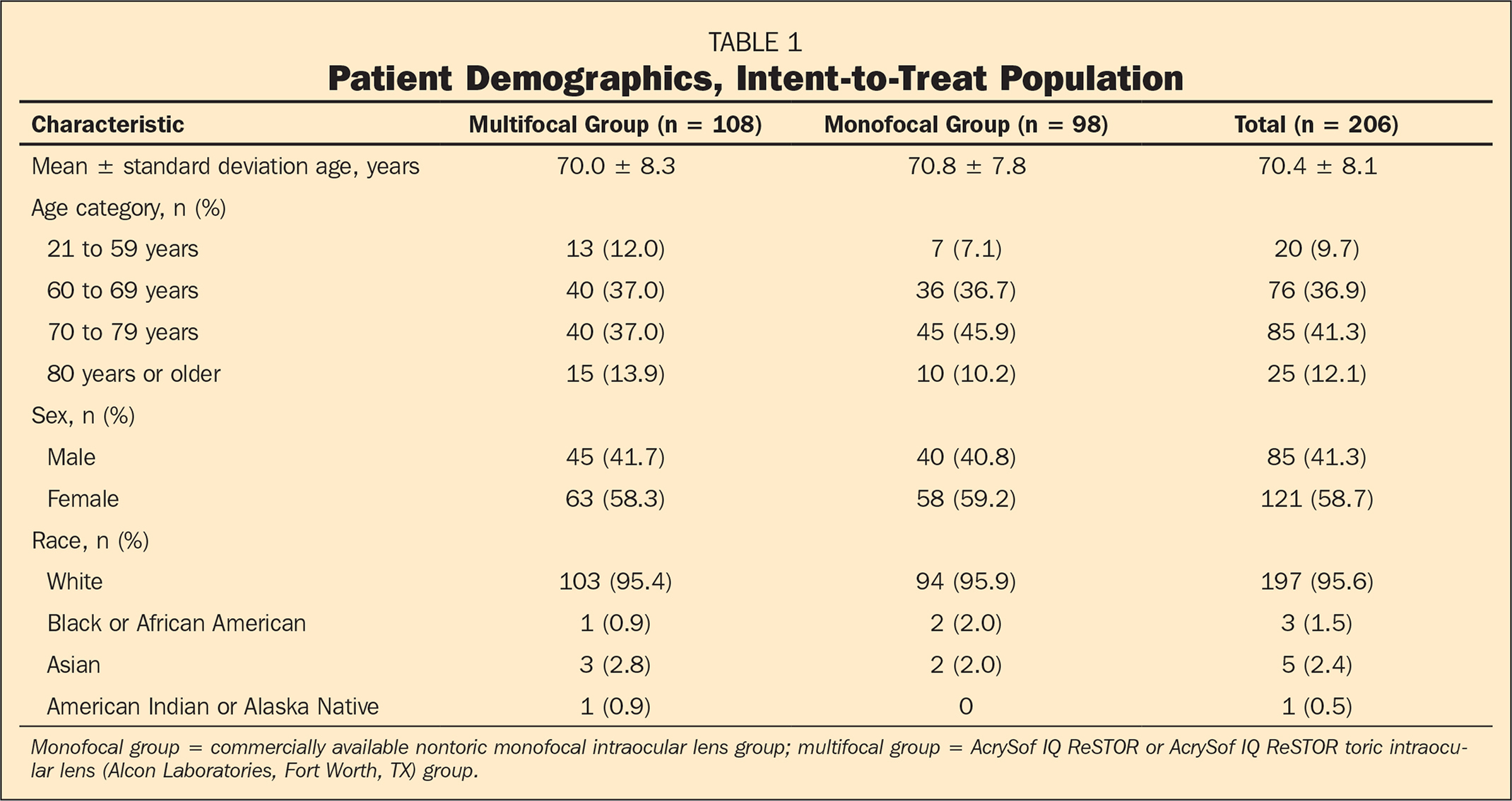 Patient Demographics, Intent-to-Treat Population