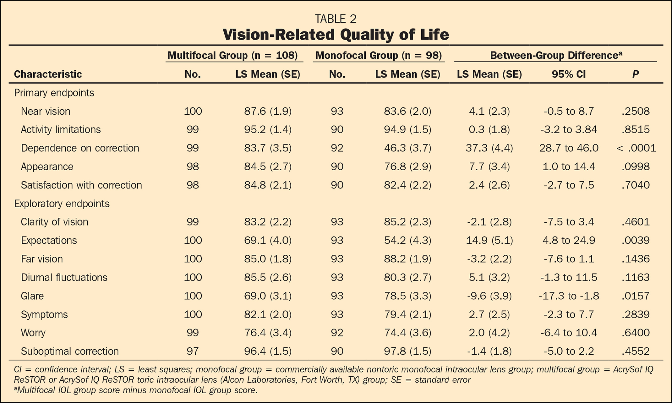Vision-Related Quality of Life