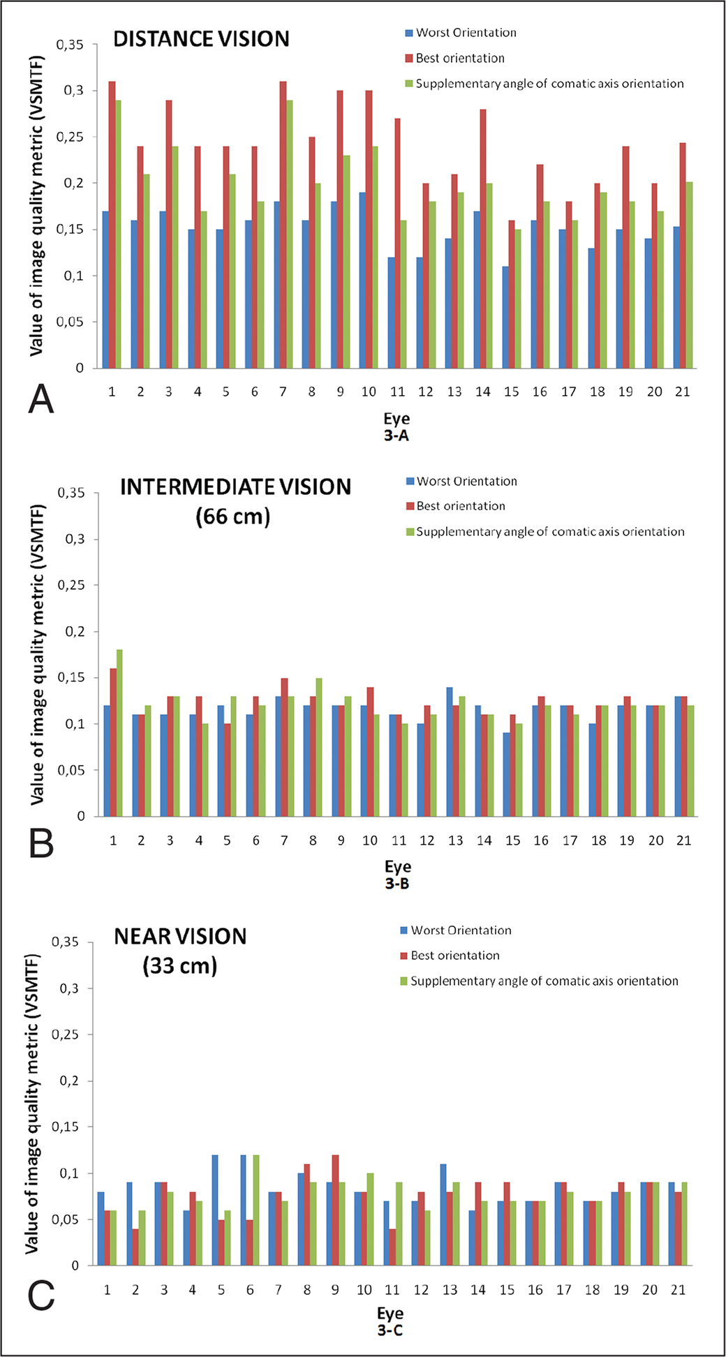 Image quality visually modulated transfer function (VSMTF) metric values for the best and wost possible orientation of the intraocular lens (IOL) and for the IOL oriented toward the supplementary angle of the comatic axis (5.0-mm pupil) for (A) distance, (B) intermediate, and (C) near vision.