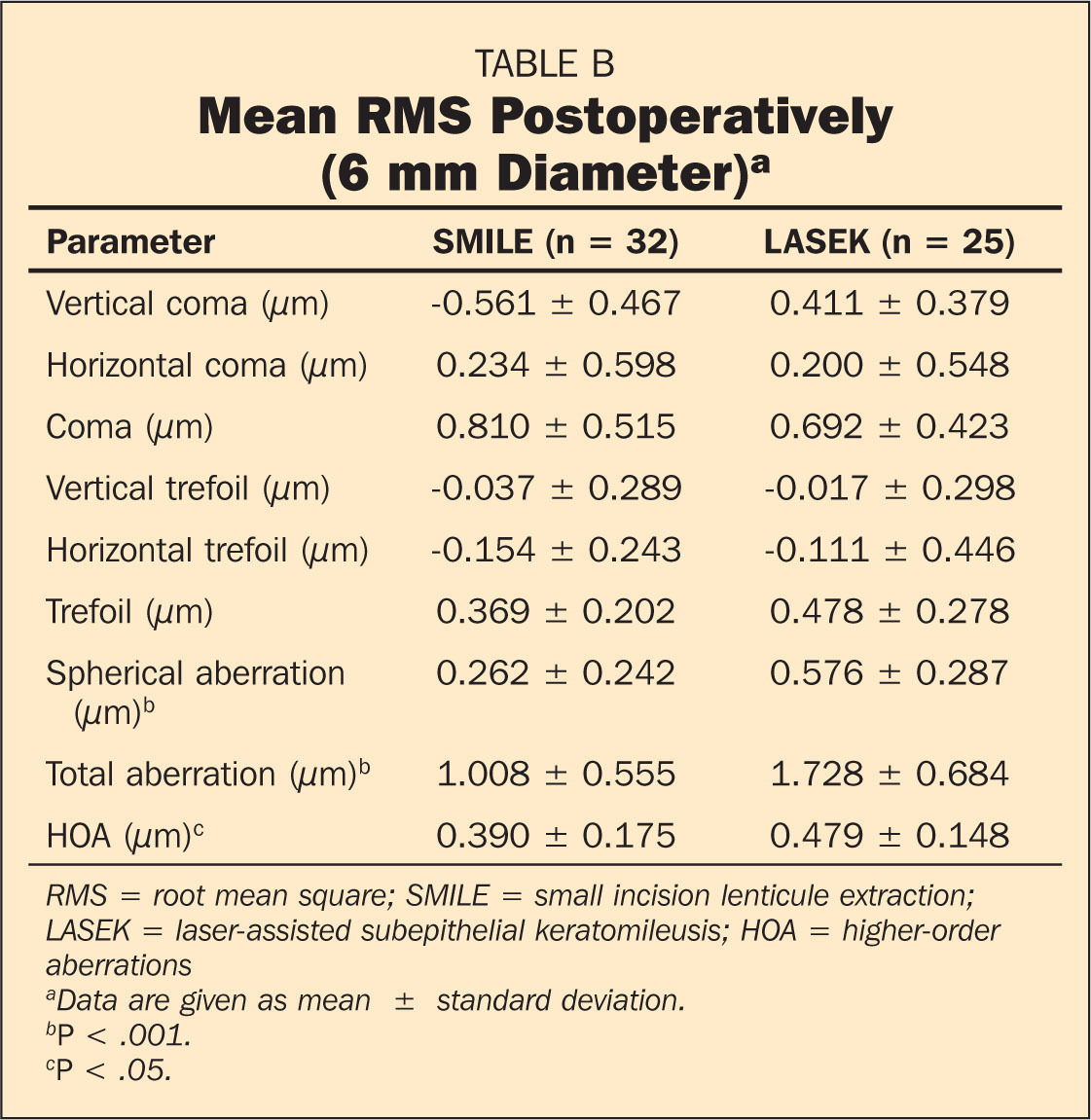 Mean RMS Postoperatively (6 mm Diameter)a