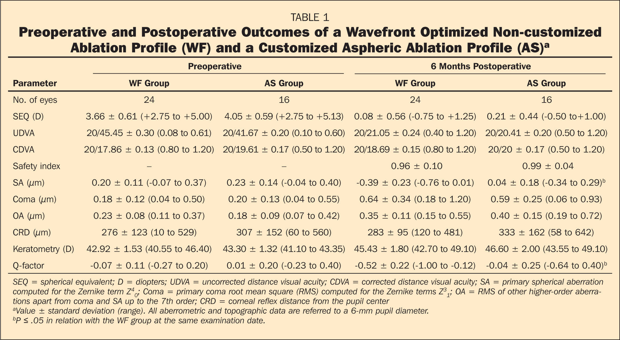 Preoperative and Postoperative Outcomes of a Wavefront Optimized Non-customized Ablation Profile (WF) and a Customized Aspheric Ablation Profile (AS)a