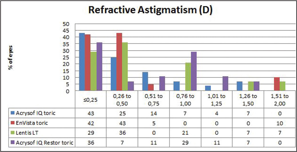 Comparison of postoperative refractive astigmatism frequency at 30 days between different monofocal toric intraocular lenses (the AcrySof IQ [Alcon Laboratories, Inc., Fort Worth, TX], enVista [Bausch & Lomb, Rochester, NY] and Lentis LT [Oculentis, Berlin, Germany]) for different powers.