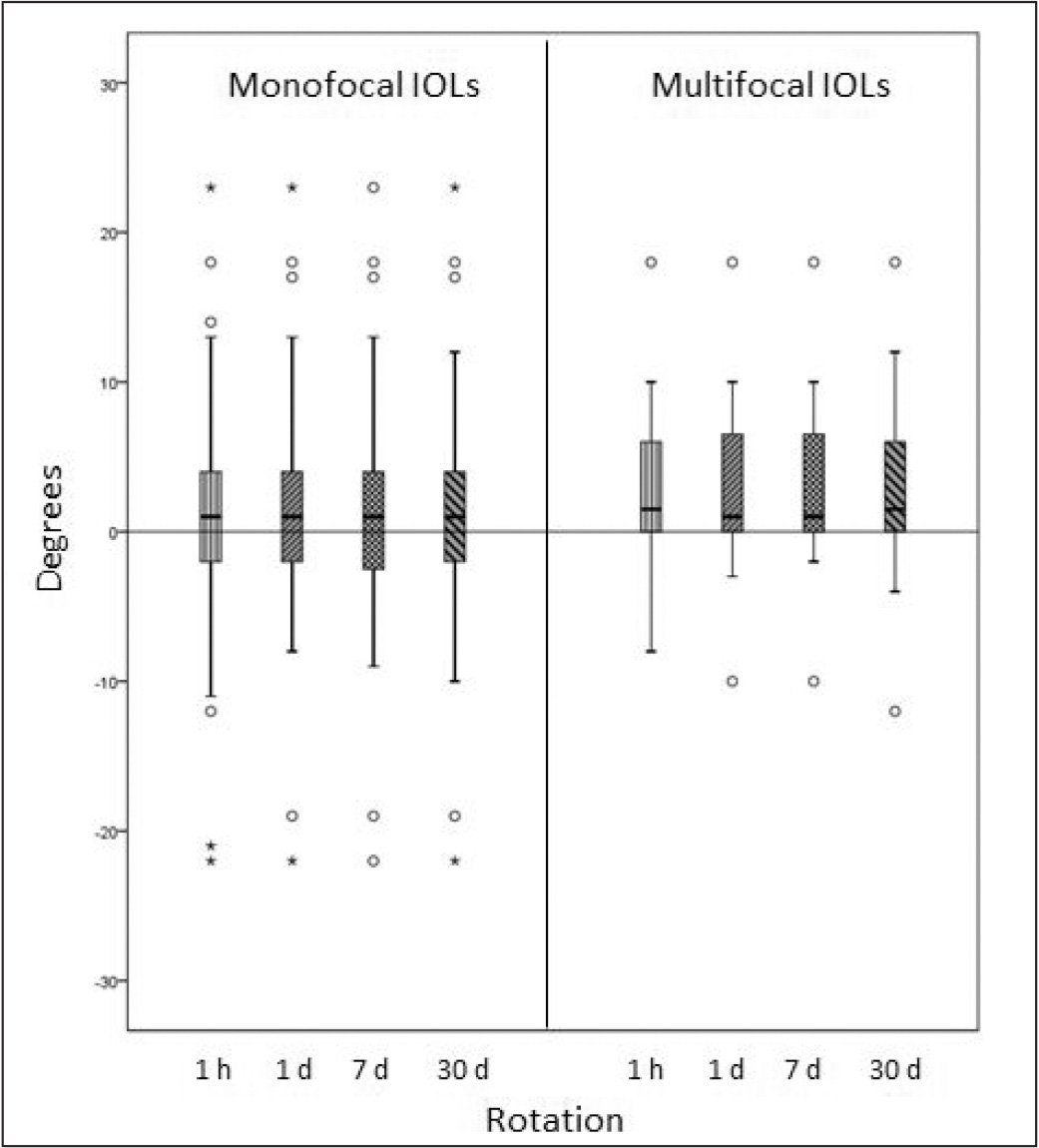 Box and whiskers plot of rotation of monofocal toric intraocular lenses (IOLs) (n = 63) and multifocal toric IOLs (n = 28) at each follow-up visit. Values are represented as median and quartiles.