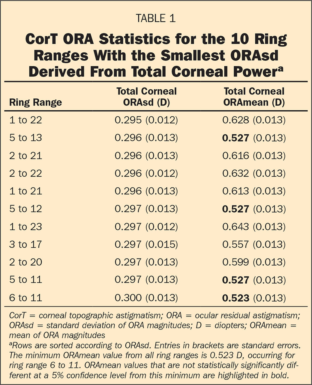 CorT ORA Statistics for the 10 Ring Ranges With the Smallest ORAsd Derived From Total Corneal Powera