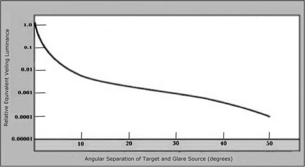 Relationship between equivalent veiling luminance and angular separation between line of sight and glare source.