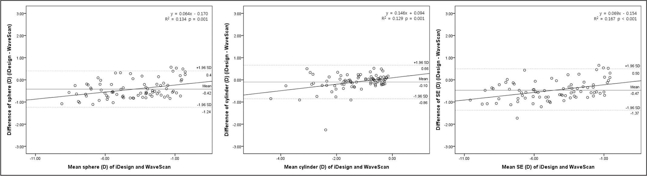 A scatter plot showing the differences between two measurements of refractive errors against their average was used, as described by Bland and Altman.14 The coefficient of determination (r2) and probability of linear correlation (P value) are shown. The iDesign and WaveScan are manufactured by Abbott Medical Optics, Inc., Santa Ana, CA. D = diopters; SE = spherical equivalent